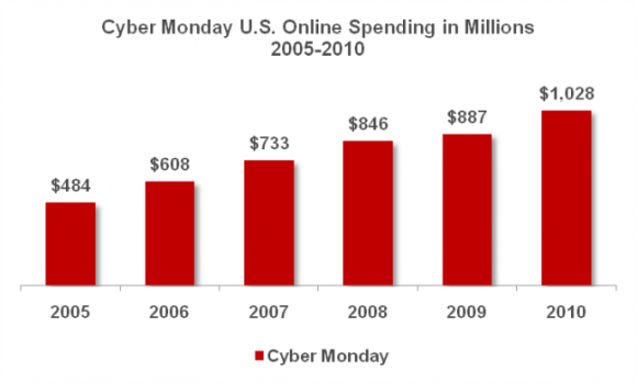 traty v Cyber Monday