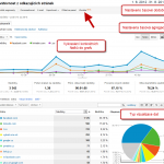 Nastaven reportu v Google Analytics