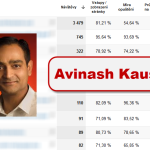 Nejdleitj reporty v Google Analytics dle Avinashe Kaushika