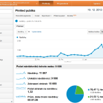 Nov rozhran Google Analytics: Zloka Pizpsoben