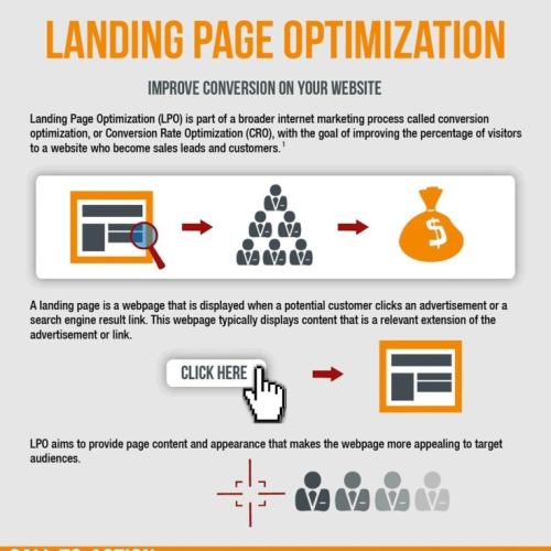 Proces optimalizace landing pages