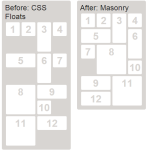 CSS float:left vs jQuery Masonry